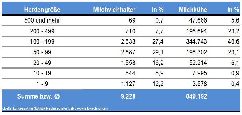 Niedersachsen 07 Der Betriebe Halten über 500 Milchkühe News